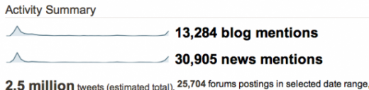 activity 830am 600x148 520x128 2.5 Million Steve Jobs tweets sent out in just 12 hours following the tragic news