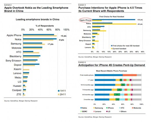 chinaiphone.102611 520x422 New report ranks the Apple iPhone as Chinas most desired smartphone