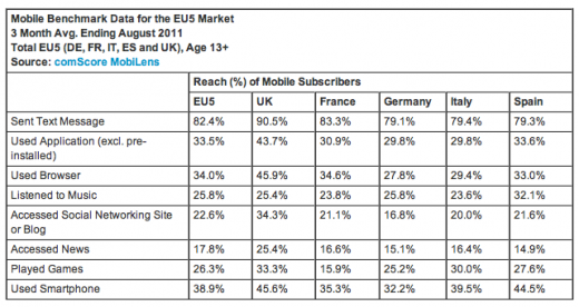 comscore 3 520x276 iOS holds the lead as European mobile browsing increases