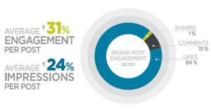 facebook CPC graph Facebook user engagement up 31%, Like feature is key driver