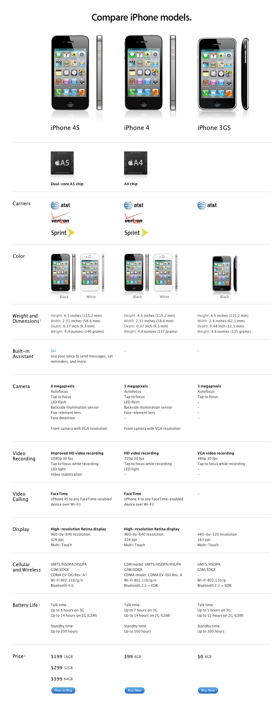 Compared IPhone 4S Vs 4 3GS