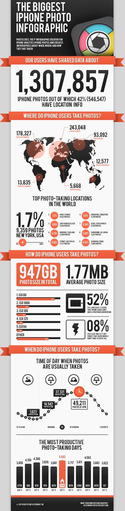 Estadísticas fotos iPhone