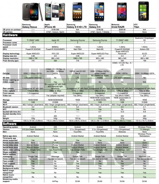 uA0c 520x602 Google and Samsung unveil the Galaxy Nexus and Android 4.0   4.65 inches, 1.2 GHz, 5 MP camera