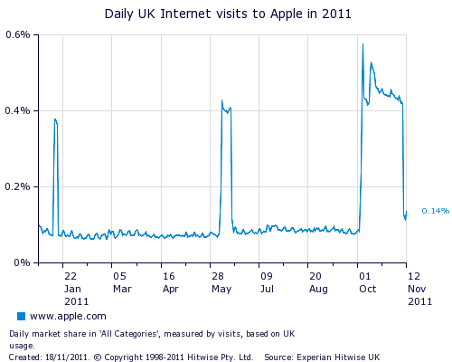 Apple daily UK Internet visits Apple leapfrogs Argos to become 2nd biggest online retailer in the UK