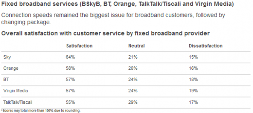 Broadband 520x233 Sky tops Ofcoms UK communications industry customer satisfaction report