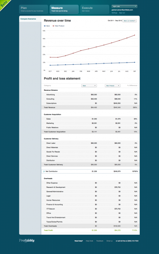 Profitably Scenarios 520x829 Launching a new product offering? Check out Profitablys new P&L analytics tool