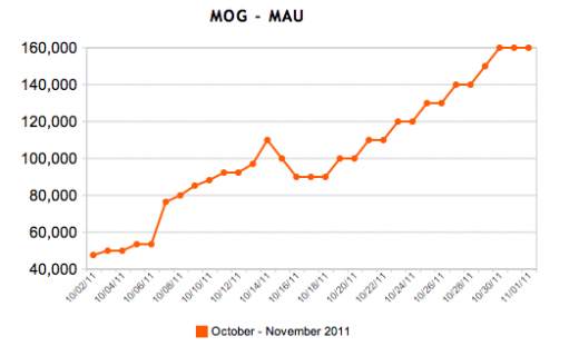 Screen Shot 2011 11 01 at 2.20.03 PM 520x320 MOG grows average users to 160K, up 264% after Facebook integration