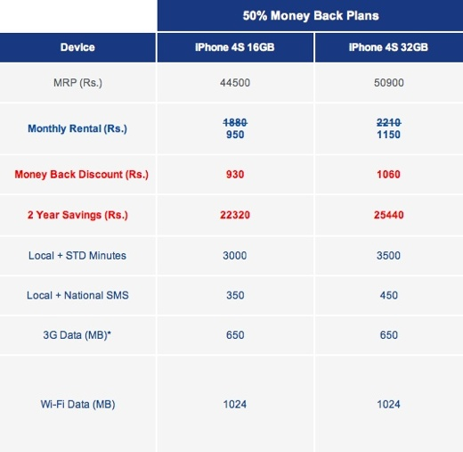 aircel iphone 4s tariff plans india iPhone 4S tariffs in India are as expensive as the phone itself