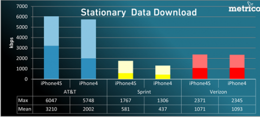 document 1 520x235 iPhone 4S test shows Verizon most reliable for calls, AT&T data the speediest