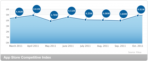 index competitive lrg 201110 520x213 Fiksu: iPhone 4S launch helped app downloads hit all time high in October