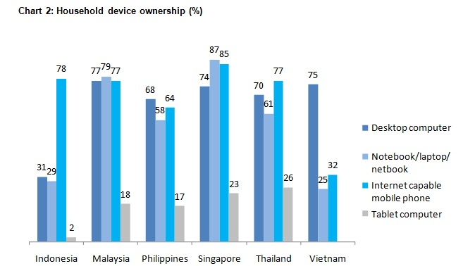 nielsen Southeast Asias mobile Internet revolution is on track, according to new report