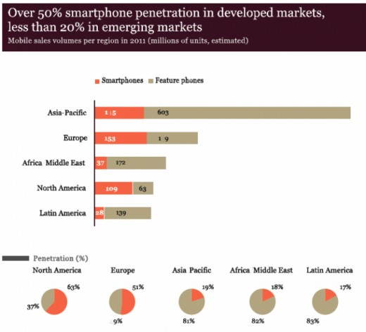 smartphone penetration markets 520x472 Report: Smartphones account for just 27% of all mobile phones worldwide