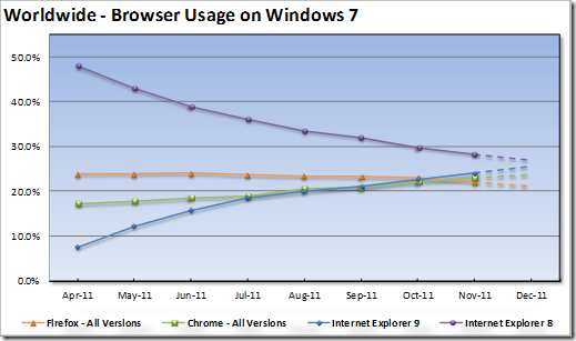 8561.image thumb 5E459963 Internet Explorer 9s growth on Windows 7 highlights Firefoxs weakness