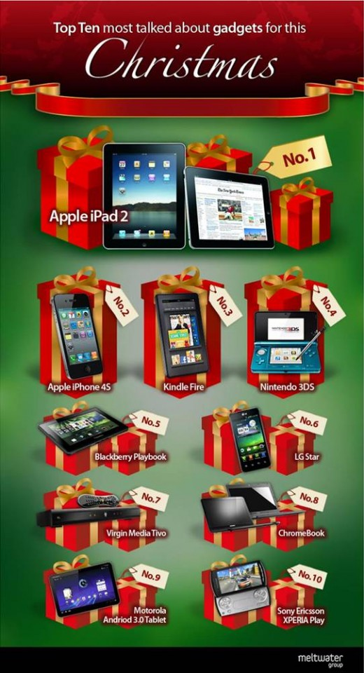 GadgetsInfographic 520x960 The top 10 most talked about gadgets this Christmas? BlackBerry PlayBook is in there.