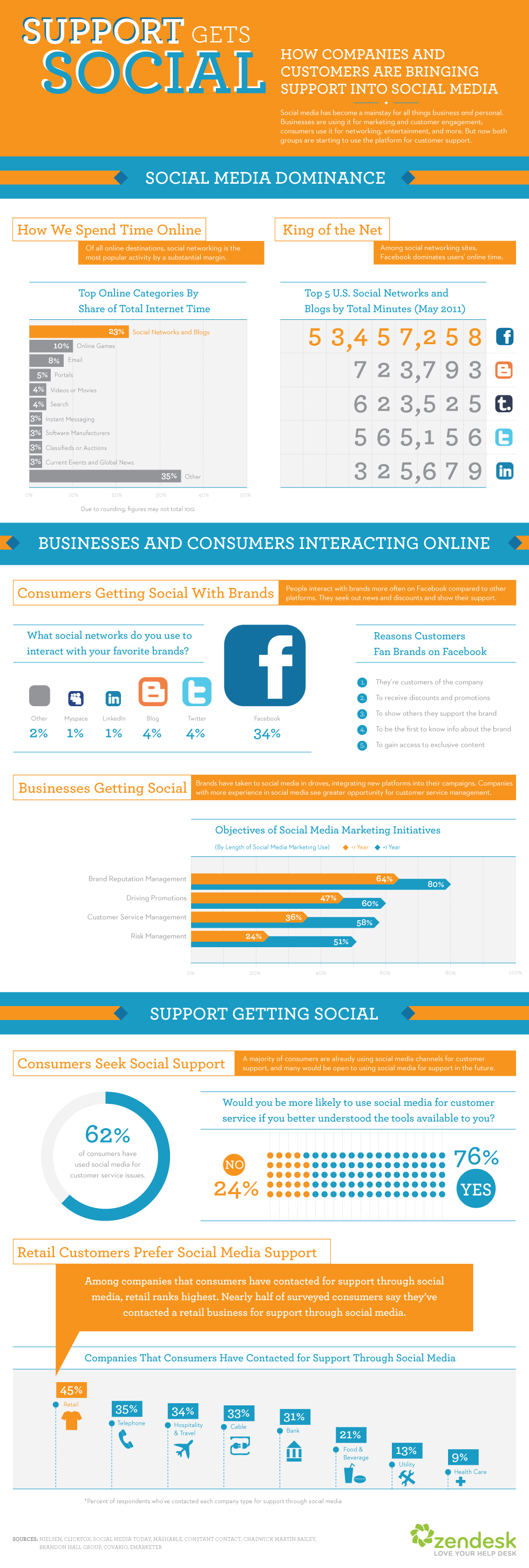 Infog.Support gets social 10.31.111 Study shows 62% of consumers have used social media for customer support