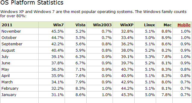 Windows XP Running on a Third of all Computers