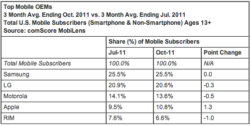 Screen Shot 2011 12 02 at 17.44.28 Android gains ground from BlackBerry in latest US mobile comScore figures