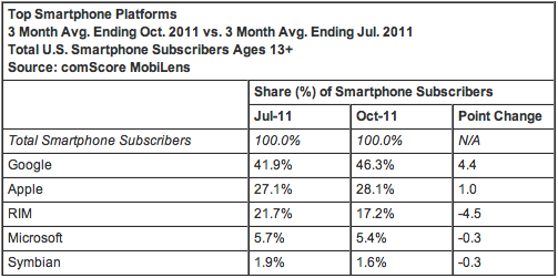 Screen Shot 2011 12 02 at 17.44.51 Android gains ground from BlackBerry in latest US mobile comScore figures