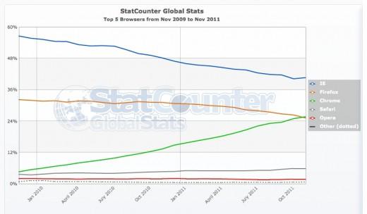 Browser Market