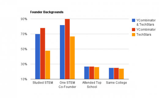 chart 1 2 520x321 Can you really be a non technical co founder?