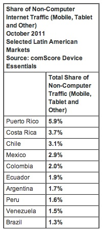 comScore 2 comScore says 40% of non PC traffic in Colombia and Brazil is from tablets