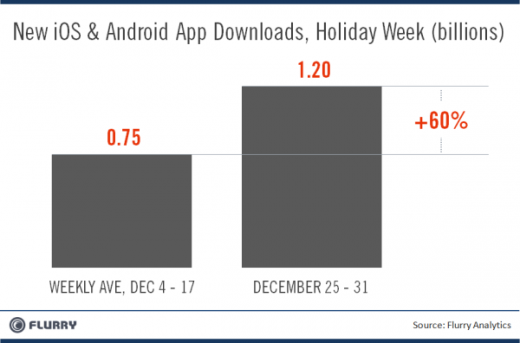 Flurry HolidayWeek Xmas NewYears AppDownloads resized 600 520x343 A new record high of 1.2 billion apps were downloaded in last week of 2011