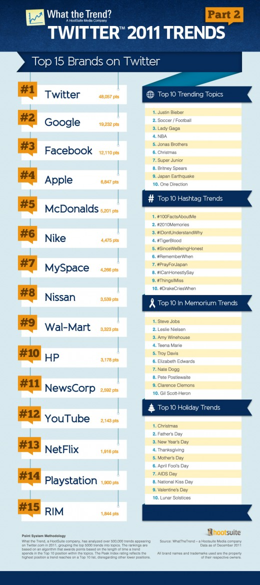 10 Kitchen And Home Decor Items Every 20 Something Needs: Hootsuite: Top Trending Brands On Twitter [Infographic]