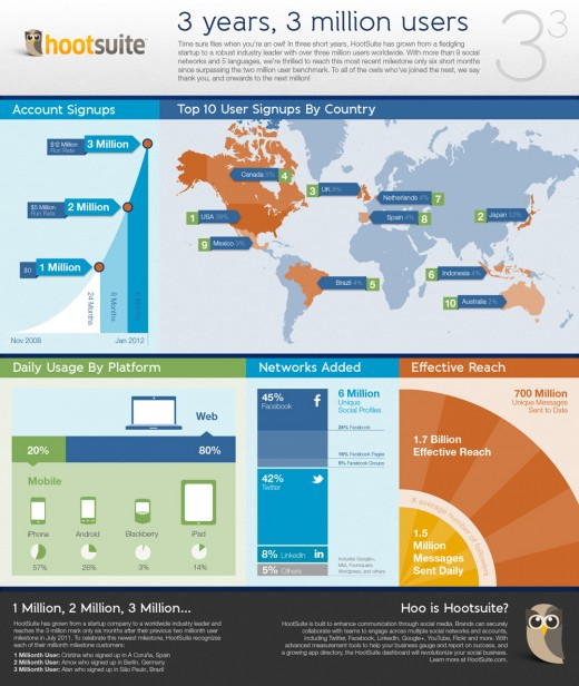 InfographicHootSuite 520x616 HootSuite hits 3 million signups, sees 1m new accounts in 6 months