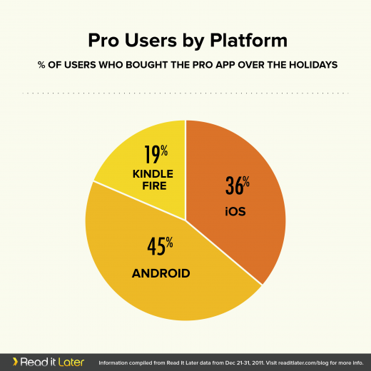 RIL HolidayDevice Graphs v1 C4 520x520 Read It Later shows paid Android apps can work, capturing 45% of new holiday signups