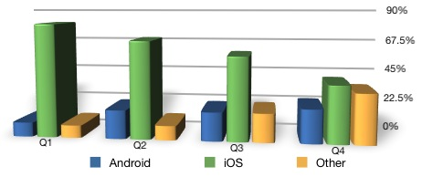 Screen Shot 2012 01 25 at 6.12.14 PM iOS lost half its mobile video market share in 2011, but Android isnt to blame