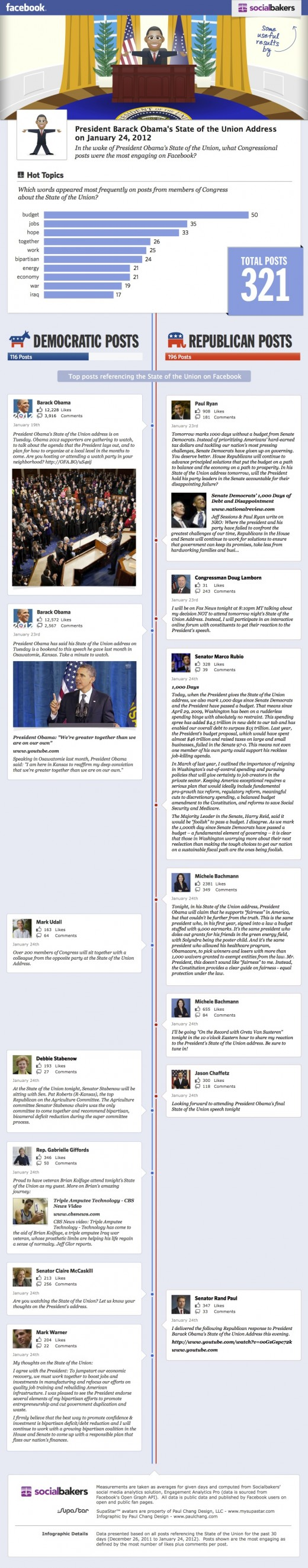 Socialbakers Facebook State of the Union infographic