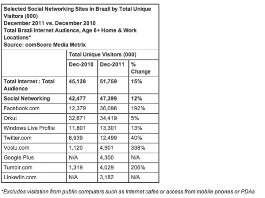 comscore social networks brazil 520x390 With over 36 million visitors, Facebook finally overtakes Orkut in Brazil