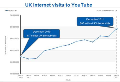 growth Hitwise: UK visits to YouTube up 45%, accounting for 1 in 4 visits to social networks