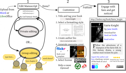 The process of adding a book to Leebre