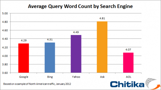 search engine word count 520x290 Ask.com users are wordier when it comes to web searches