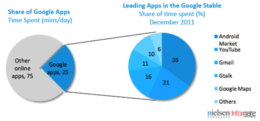 shareofapps Google apps dominate the Indian Android experience, but lose the social network audience