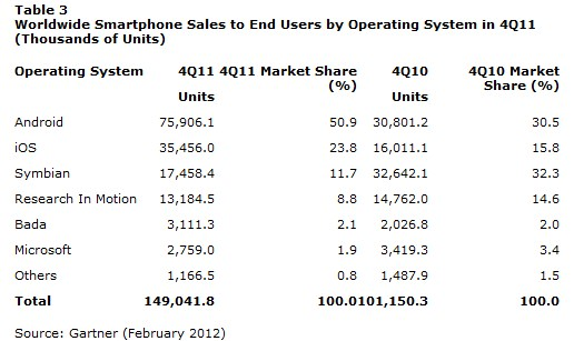 2012 02 17 14h39 48 Reality check: Windows Phone less popular than Samsungs Bada
