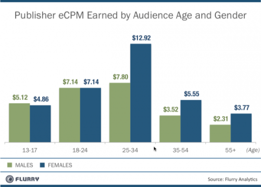 MobileAd eCPM byAge andGender resized 600 520x372 Advertisers are spending way too much on print, too little on mobile
