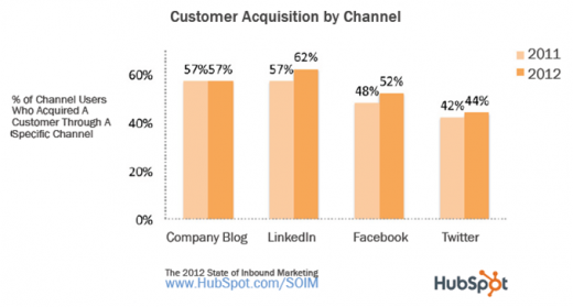 Picture2 520x279 Brands ramp up social media efforts in response to inbound marketing advantages