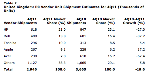 Screen Shot 2012 02 07 at 10.25.27 Apple bucks PC sales decline in the UK, sees Mac shipments grow by 17.2%