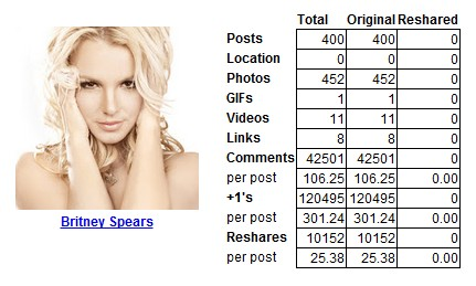 britney allmyplus Oops I did it again: Britney Spears claims another Google+ first, hits 2 million followers