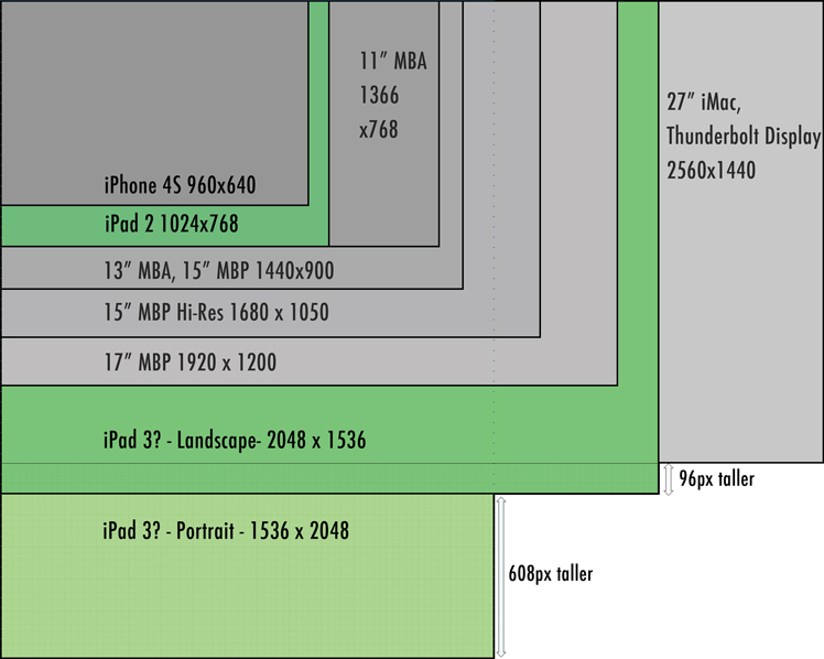 Do the iPad 3 and OS X 10.7.3 show that 'Retina' Macs are on the way?