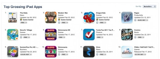screenshot 2012 02 24 à 19.54.16 520x192 Murdochs The Daily claims its the top grossing iPad app in the world, but is it?