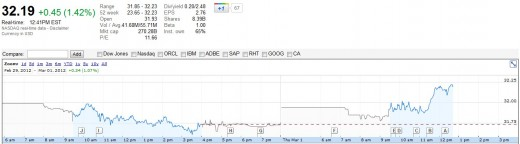 2012 03 01 11h40 51 520x144 Why the market was slow to react to Microsofts Windows 8 news