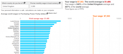 Want to Know Where You are on the Global Pay Scale?