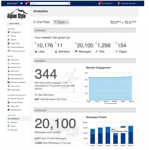 analytics overview1 520x524 Enterprise social network Yammer announces dashboard analytics for employees