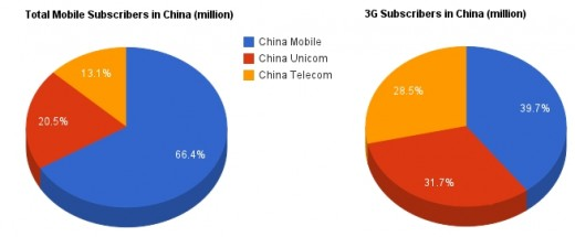 china telecom stats 520x215 Sans iPhone, China Mobile is still targeting 55% 3G user growth in 2012