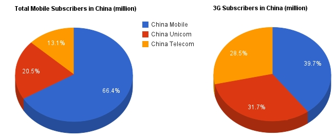 Sans iPhone, China Mobile is still targeting 55% 3G user growth in