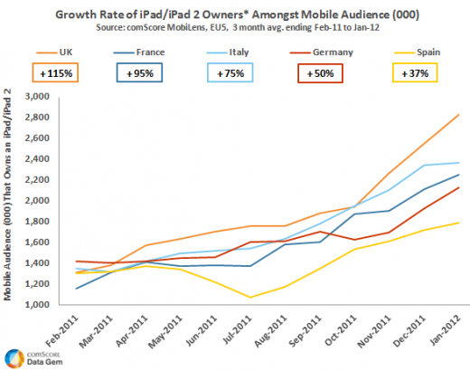 ipad growth eu5 feb11 to jan12 520x410 ComScore: iPad ownership up 74% year on year in Europes top 5 markets