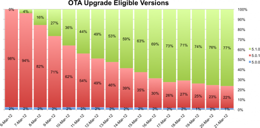 ota032112 520x256 iOS 5.1 hits 61% adoption in 15 days, a stark contrast to Android ICS at 1.6%